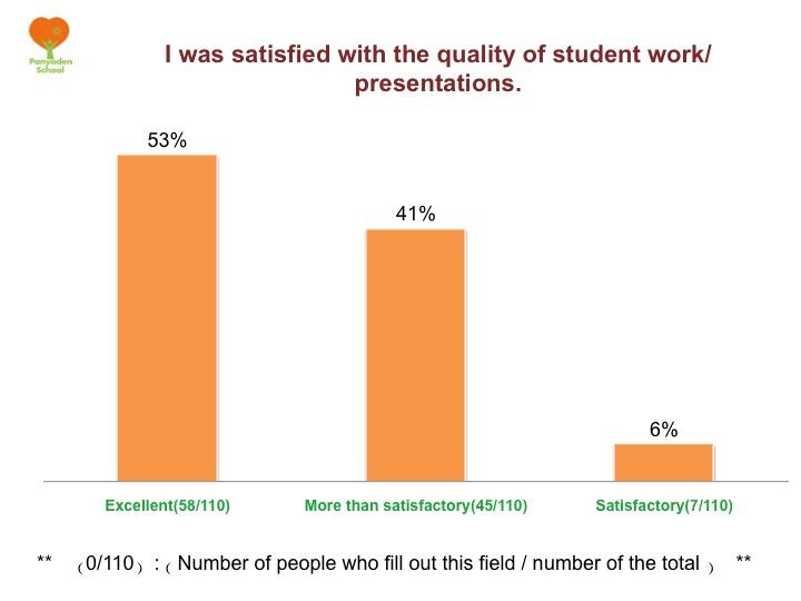 Slide05 Budding Day Parent Evaluation