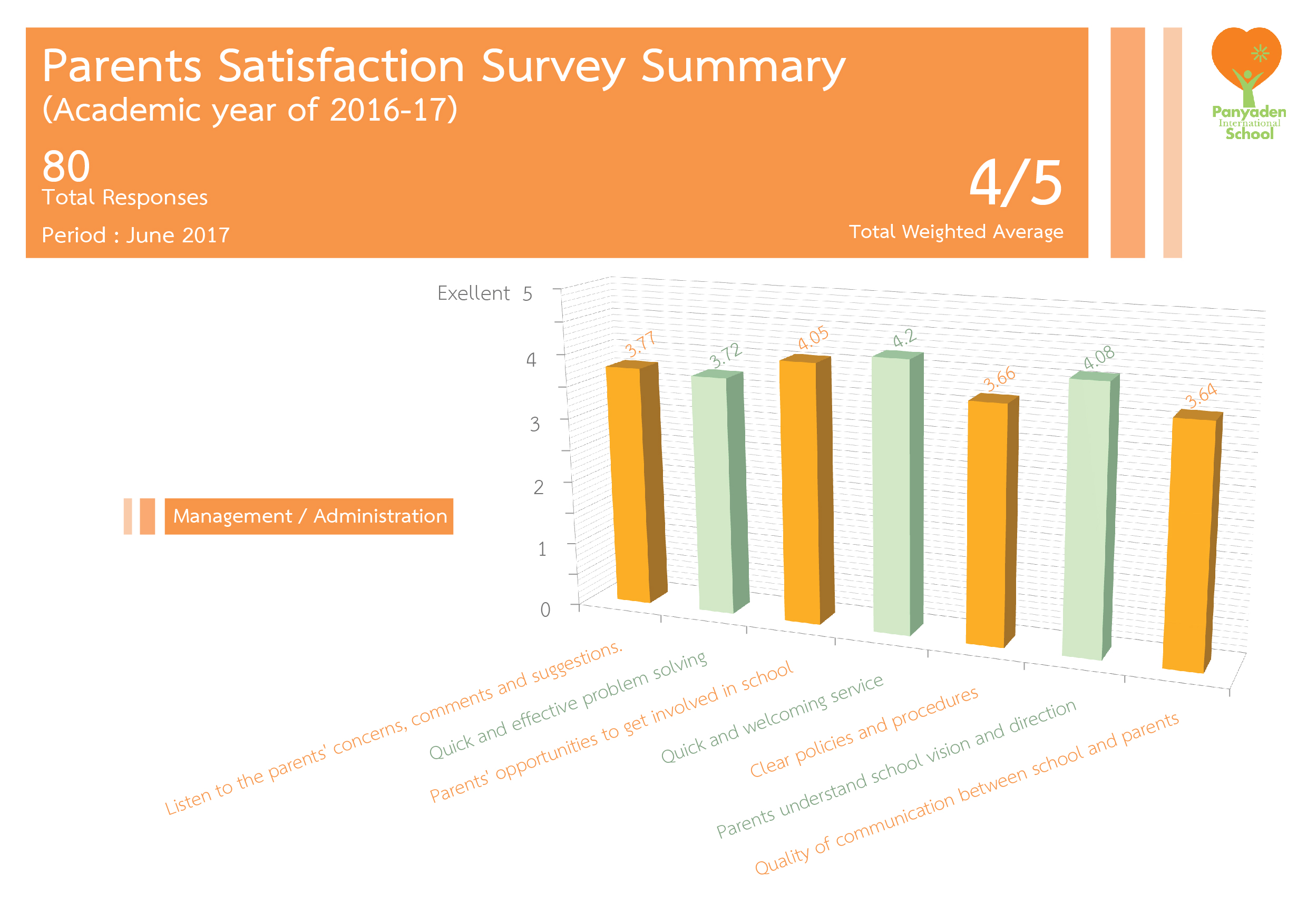 Panyaden Parents Satisfaction Survey results summary page 01